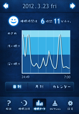 ぐっすり~ニャ/睡眠記録