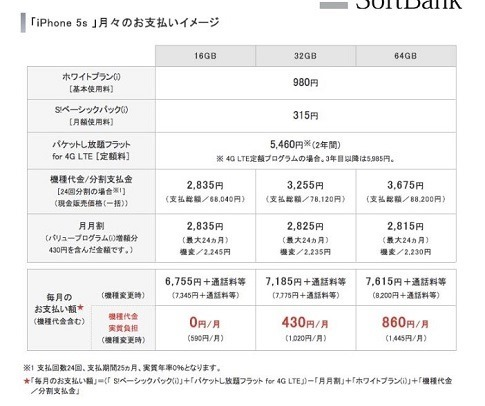 iPhoneの料金プラン