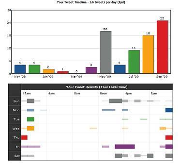 Twitter statsでの解析データ
