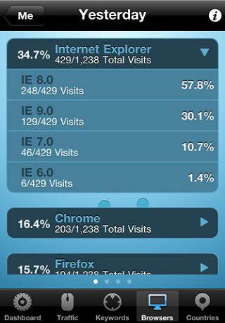 Fast Analytics