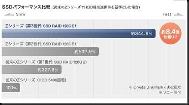 SSD比較