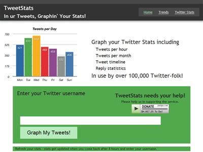 Twitterのつぶやきを日別や月別のグラフにしてくれる「Twitter stats」