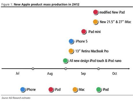 【アップル瓦版】iPhone 5やiPad mini、MacBook Pro Retina 13インチ版などが9月に続々発表される?