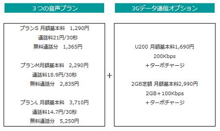 【アップル瓦版】日本通信がSIMフリー版「iPhone 5」で利用できるnanoSIMを発売!