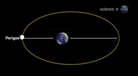 今日は月が地球に最も近づくスーパームーン! ~3月19日のかぜくる瓦版~
