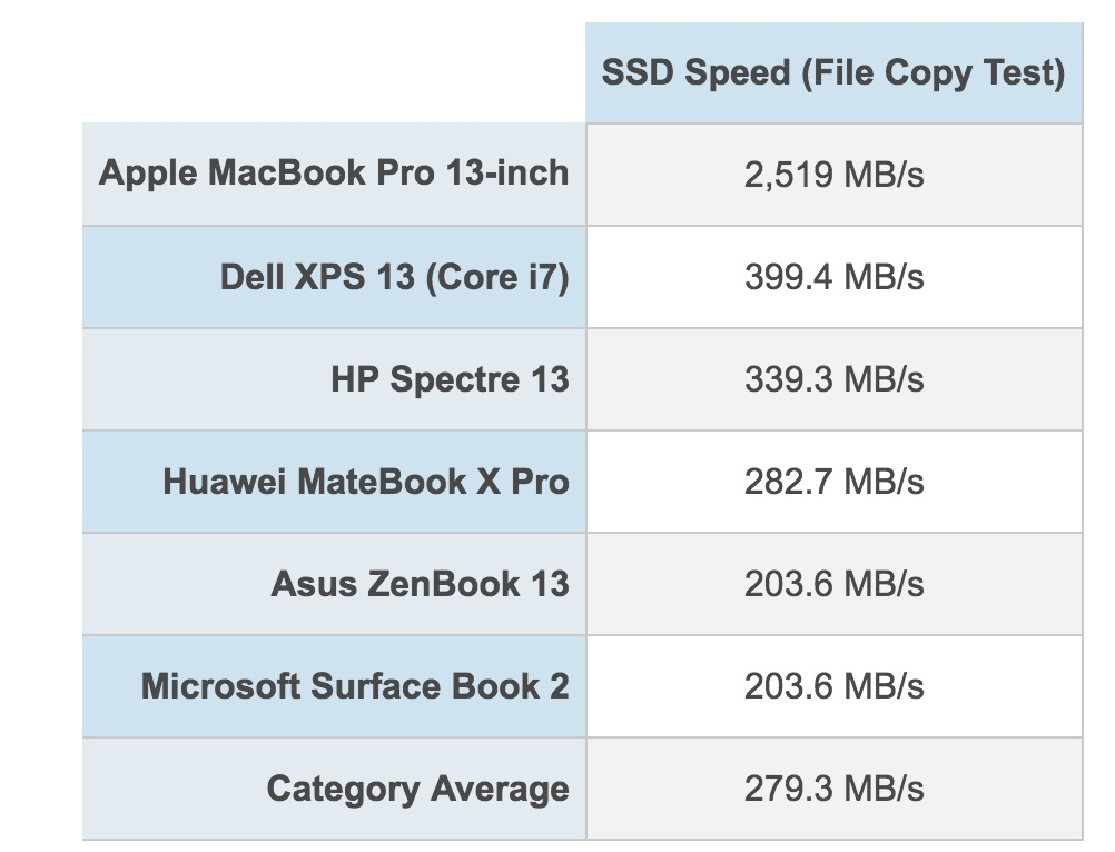 MacBook Pro 2018のSSD