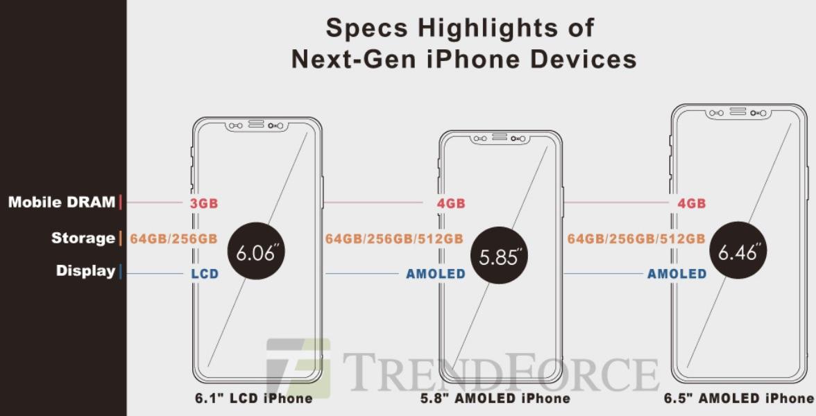 iPhone 9、iPhone XS/XS Plus