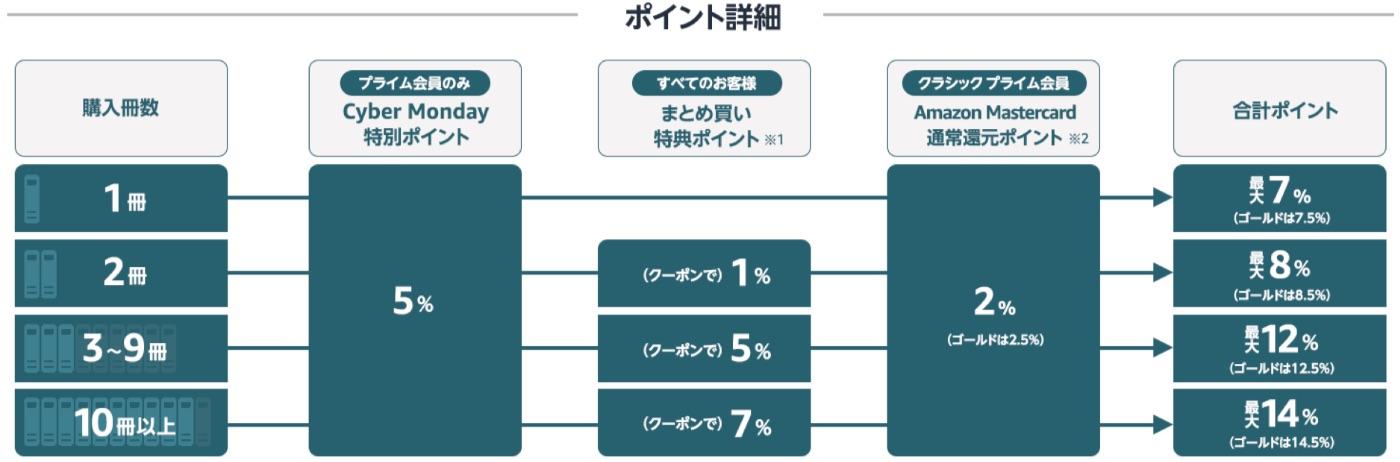 【期間限定】本全品5%ポイント還元 まとめ買いならクーポン利用で最大14%ポイント還元
