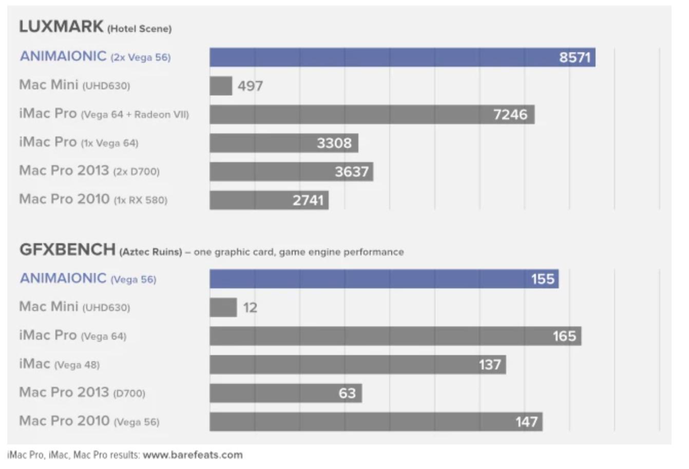 Mac miniと「Animaionic」の性能比較